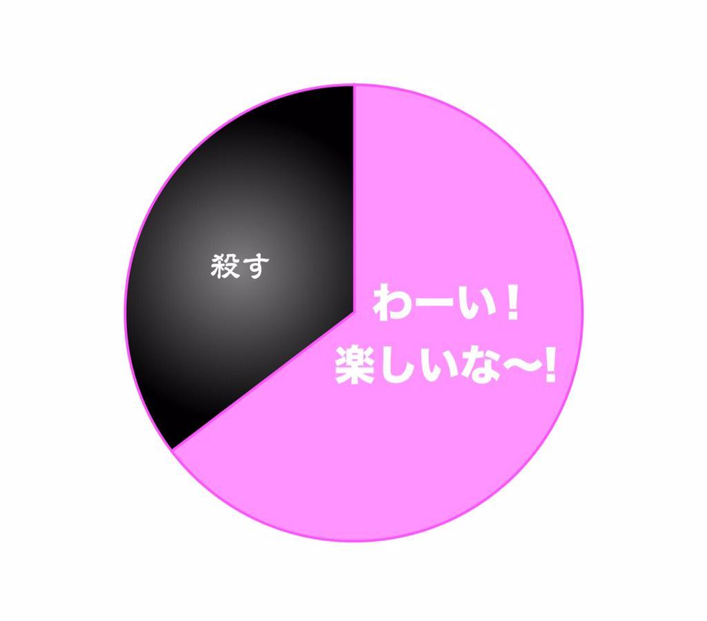 1日の感情を円グラフにした http://t.co/kOuOqgKn7N