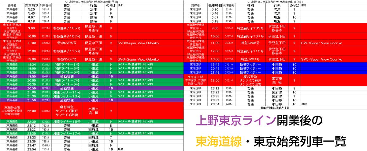 上野東京ライン開業後の東海道線・東京始発列車一覧(左:平日 右:土休日) http://t.co/49wYY7310B