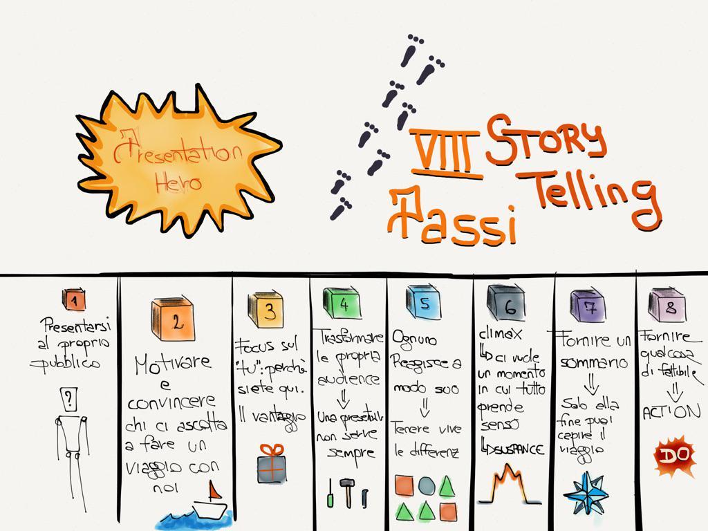 Piccoli e sintetici appunti del workshop di oggi sullo #storytelling e #presentationhero #SMWmilan #SMWmilano http://t.co/i1CtAfFaG2