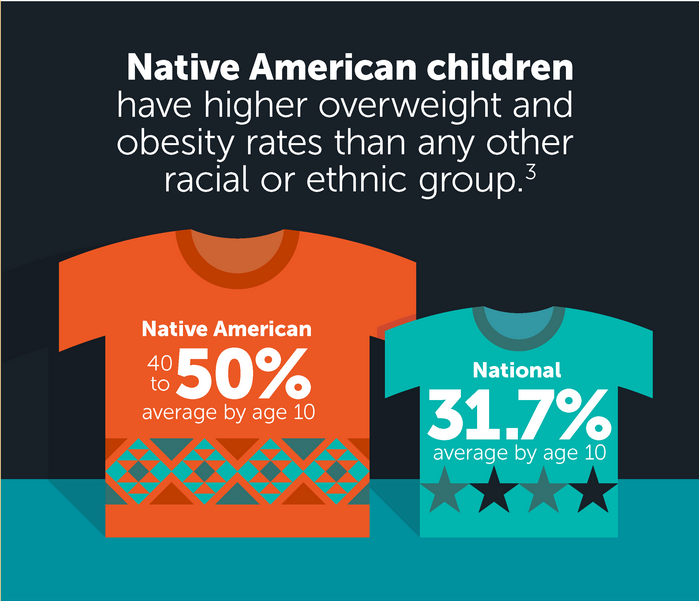 Native Americans, Diet of
