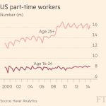 Wages rise for America's low-paid workers but uncertainty over jobs remains http://t.co/ZtNLvkydnJ http://t.co/YwlfWpqMj5