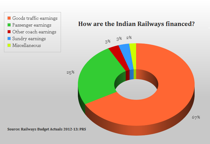 Where does the Indian Railways earn from?  #RailBudget2015 http://t.co/CFeR7mC9Jt