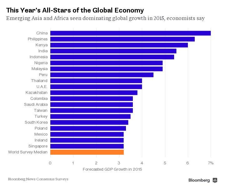 #Africa in global growth top:#Kenya & #Nigeria rank 3th & 6th in fastest-growing economies http://t.co/qbjIIi3Fwe @BV http://t.co/fKhCSrdPlB