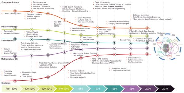 Insightful @Capgemini #infographic on the history of #bigdata starting pre 1800s via @MaggieBuggie #analytics #socbiz http://t.co/bokPaTDAyG
