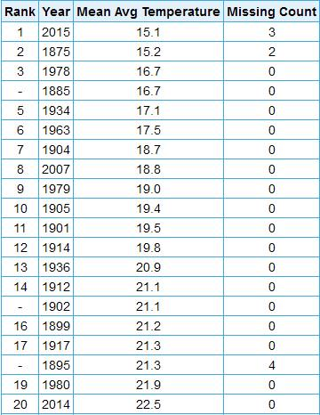 February is now the COLDEST ON RECORD in Cleveland--with 3 days to go! #cleveland @fox8news http://t.co/EopNzvOcV2