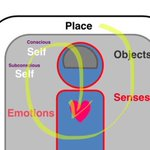 @Thomas_Wendt plus vague drawings for SensoryUX workshop #NotLinear http://t.co/XWByKwrqxM