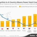 ⬆viajes en bici podría⬇mortalidad de ciclistas. Masa crítica @Ryschlee http://t.co/pGle1n0OZS @Forbes @WorldBikeForum http://t.co/sqRHriNsb1