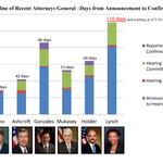 Loretta Lynch has waited longer for a confirmation vote than any AG in modern history. Time to #ConfirmLynch http://t.co/pfXyY0HIOf
