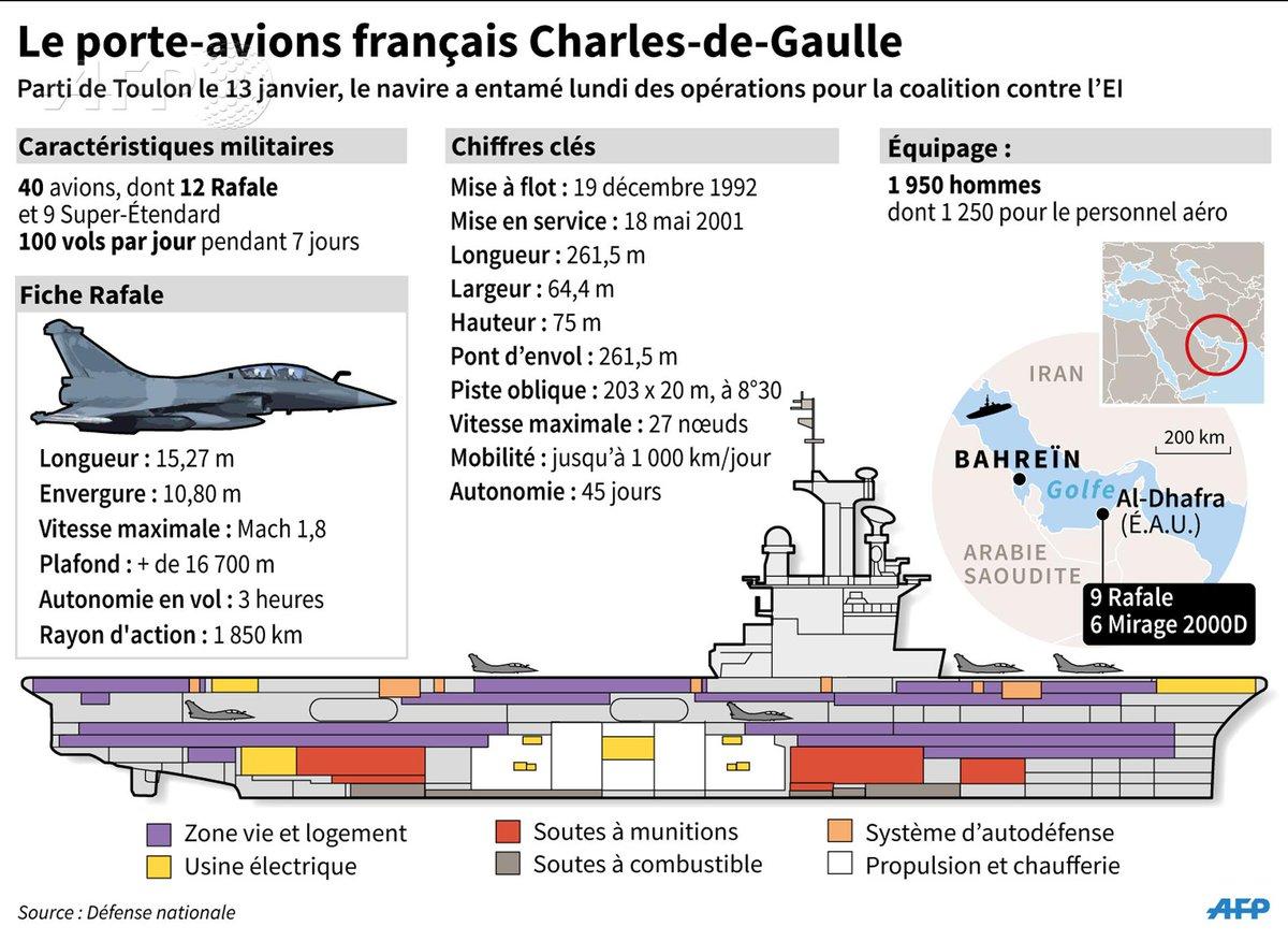 Infographie le porte avion fran ais charles de gaulle - Actualite porte avion charles de gaulle ...