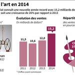 Marché de lart en 2014 : top 3 des enchères, évolution des ventes et répartition par pays http://t.co/KytLvdD8Jk #AFP