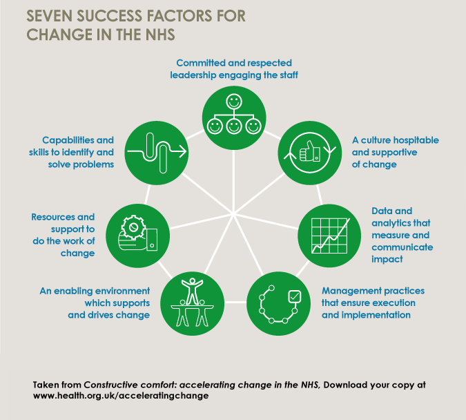 7 success factors for #NHSchange - find out more about these & more in our new report http://t.co/TmPzL4r1B7 http://t.co/jkdtAfW8lz