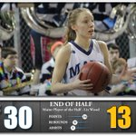 Maine leads UMBC, 30-13 at halftime! #BlackBearNation #AEHoops http://t.co/7017989JHw