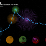 lol internet RT @TwitterData That time when two #llamas were on the loose... http://t.co/Q7QF966EL9 … http://t.co/kfDeIrYPXW