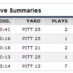 Make that 5 Pitt fumbles on 5 possessions. #GTvsPITT http://t.co/eESMMZ7RA3