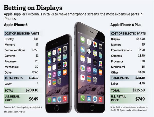 It costs Apple supplier Foxconn about $215 to make an iPhone 6 Plus. U.S. retail price: $749. http://t.co/vcGlRJvVJA http://t.co/h0cbmPPrUe