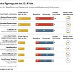 A look at likely midterm voters through the lens of the Political Typology http://t.co/rBD6Fw8O2b http://t.co/m3viBCpS84