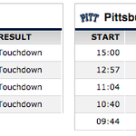 Things are... not going well for Pitt today. http://t.co/UaACo5mcDU