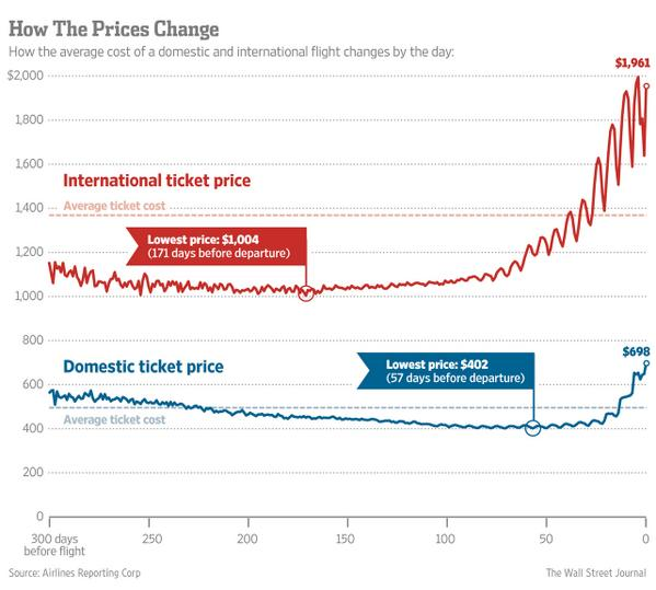Best time to buy domestic airline tickets is 57 days - about 2 months - before the flight: http://t.co/rjY92pKmuS http://t.co/Eoc2J2ufFS