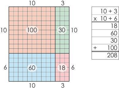 Area models aren't just for whole numbers. Multiply decimals, fractions, and polynomials, too. http://t.co/tQXp5mcsRm