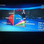 #UTNAtriles El miedo está cambiando de bando de a poco y se nota.PP 28.3% Podemos 24.1% PSOE 23.7% IU 5.2% UPyD 3.7% http://t.co/VVp9JrBGJ5
