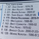 RT @GlobalThue: @bradotrain keeping tabs on Huskies record books. 9th all time; not bad... http://t.co/1diYWXSnoA