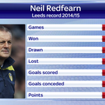 RT @SkySportsNewsHQ: Neil Redfearn willl be appointed head coach at Leeds on a permanent basis. Here is his record: #SSNHQ http://t.co/zqmNumhrad