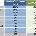 RT @Ruiz_Noticias: Encuesta @UnTiempoNuevoTV Si mañana hubiera elecciones ¿a quién votaría? PP 28,3% PODEMOS 24,1% PSOE 23,7% http://t.co/qH4Uz7Zr1c