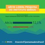 RT @AecioBlog: Pesquisa da IstoÉ/Sensus indica a vitória de Aécio Neves. #AgoraEAecio45Confirma #EstamosComAecio http://t.co/mT9VFYmkxH