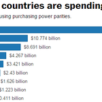 The U.S. still spends more on space than every other country combined http://t.co/3c4X5At21O http://t.co/2or1hXx1t0