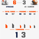 #Infographic: Points off turnovers stake @CuseFootball to 6-3 lead at halftime! #CUSEvsCLEM http://t.co/gF9yivN8pl