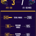#LSU trails Ole Miss 7-3 at halftime. LSU will receive to start the 2nd half. @LouisianaTravel http://t.co/4Udvf1kZ57