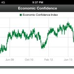 Gallup Economic Confidence nears Obama-era high. Big dips in chart = debt limit showdown in 2011 & 2013 govt shutdown http://t.co/m1p1bUeioL