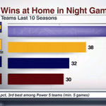 RT @ESPNCFB: Another HUGE win for LSU at home in a night game. Nothing new for Les Miles #MISSvsLSU http://t.co/1t7reX4CX8