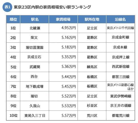 東京23区の家賃相場が安い駅ランキング!http://t.co/vi9V0h3PqD … 「1位は北綾瀬駅。TOP5には葛飾区が多くランクイン」やったね! http://t.co/c0WoiXqaVf