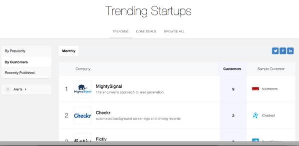 .@Techstars Seattle 2014 company @MightySignal trending as #1 on @Angellist >> http://t.co/6g54KnFVmU #startups http://t.co/p90Jqynjd0