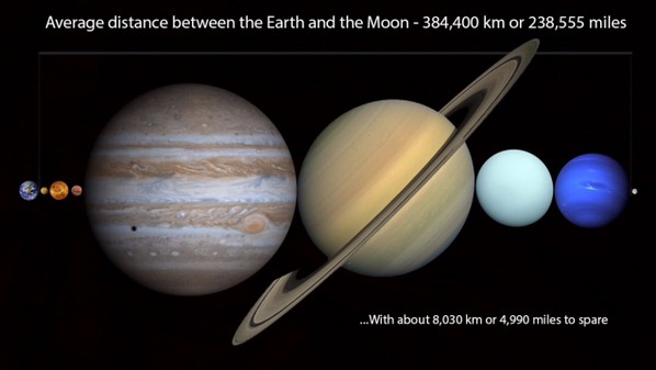 You can fit every planet in the solar system between Earth and the moon http://t.co/kSZuYmHSFD http://t.co/AW2GZiMpsp