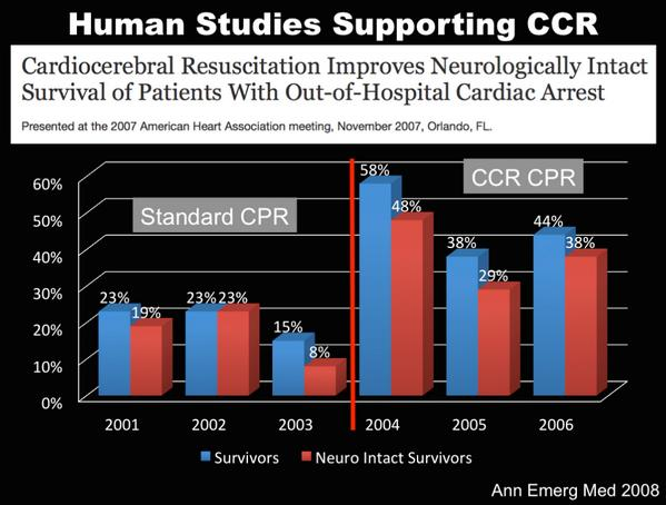 Continuous #CPR results in better neuro intact outcomes in pts...DO NOT pause during CPR!!! #FOAMed http://t.co/fk71m960Lv via @srrezaie