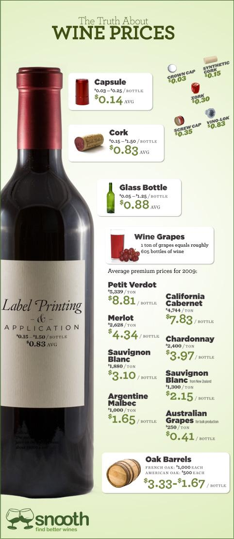 Ever wonder about the true price of wine? http://t.co/rqzbKqrWcO