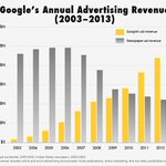 The $40B in ad revs lost by newspapers since 2000 was captured by online (mostly Google). http://t.co/8SW4BQ4Mev http://t.co/TYbJEcf85h