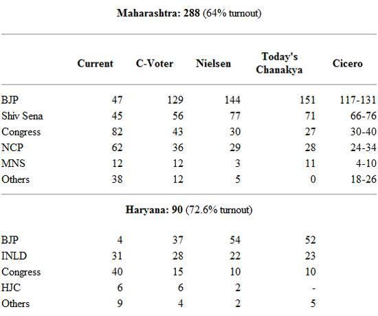 Nielsen revises exit polls to show clear majority for BJP in both Maharashtra and Haryana http://t.co/YfYQtemKts http://t.co/jYuEf5X185