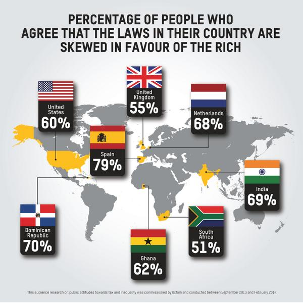 69% Indians believe our country's laws are skewed in favour of the rich. Agree? http://t.co/BxGk3CcTzi #BAD14 http://t.co/grX5crSjXp