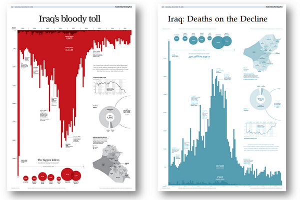 Control the message of your charts with colour, titles and formats: http://t.co/tZXYwcWgr1 #dataviz http://t.co/jyvO4ylju1