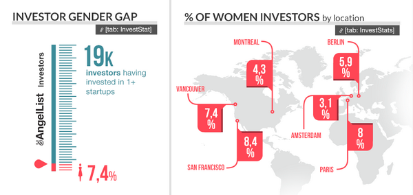 Dear @Womens_Forum attendees, check out this study about the #gender gap in startups: http://t.co/LbwEZaiYUW #WF14 http://t.co/pSKe442ugv