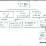 """Vala Afshar on Twitter: """"So much of what we call management consists in making it difficult for people to work. ... https://t.co/dy60GgTo5e"""