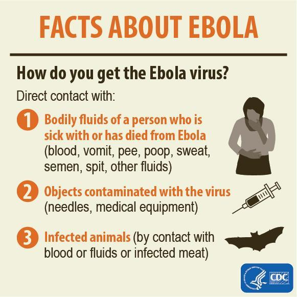 Ebola virus is spread through direct contact with the blood or bodily fluids of a person who is sick with #Ebola. http://t.co/YcPFYjXO2a