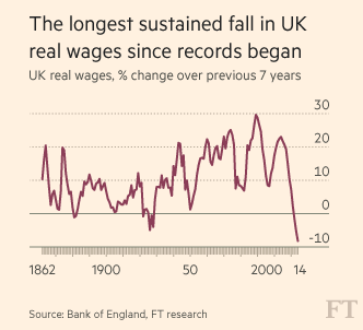 amazing chart in Haldane speech - UK has seen longest sustained fall in real wages in history http://t.co/yJvMP1QKRt http://t.co/IJHsln3BvV