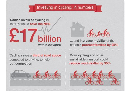 Getting #cycling to Danish levels would save NHS £17 billion, says study 17. Billion. Quid. http://t.co/UwLE5KyqEB  http://t.co/bBFWnlLj2P