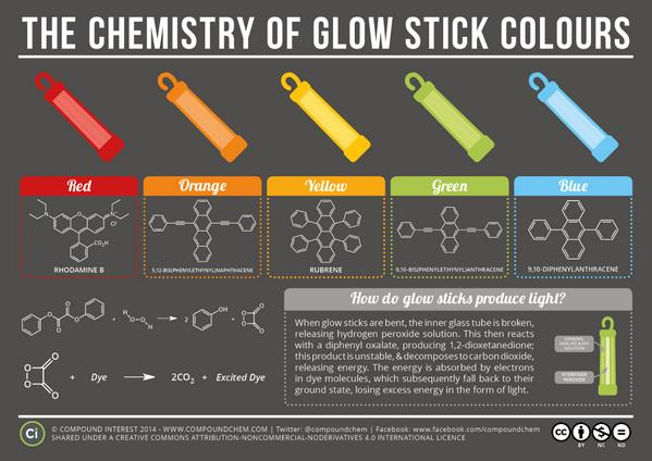 The chemistry of glow sticks by @compoundchem http://t.co/dZGw5KhTlI Great stuff!! http://t.co/VlwJfzaUcN