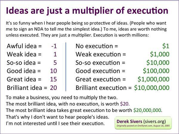 Friendly reminder that ideas without execution aren't worth very much. Via @sivers http://t.co/AOX1DMqDqr