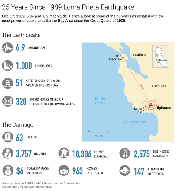 INFOGRAPHIC: The 1989 Loma Prieta earthquake, by the numbers. http://t.co/3GUjtnhgM9 http://t.co/Wsn2nktN2F via .@nbcbayarea